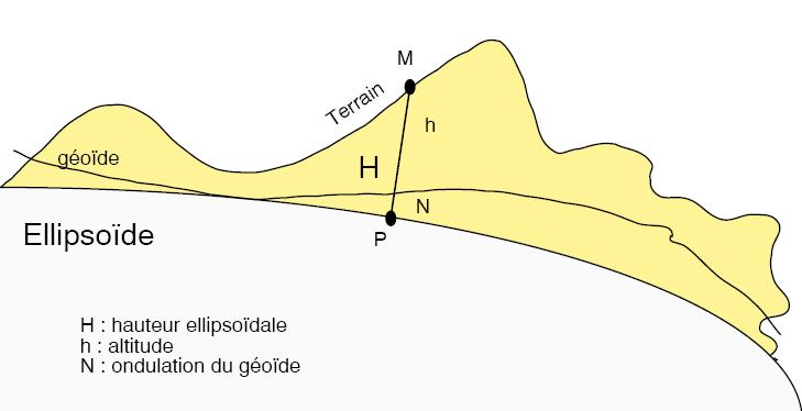 ellipsoide geoide